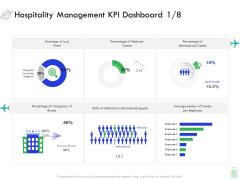 Travel And Leisure Industry Analysis Hospitality Management KPI Dashboard Average Mockup PDF