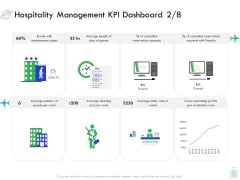 Travel And Leisure Industry Analysis Hospitality Management KPI Dashboard Cost Professional PDF