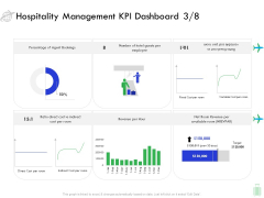 Travel And Leisure Industry Analysis Hospitality Management KPI Dashboard Direct Rules PDF