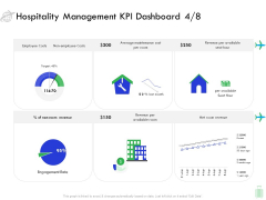 Travel And Leisure Industry Analysis Hospitality Management KPI Dashboard Employee Pictures PDF
