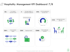 Travel And Leisure Industry Analysis Hospitality Management KPI Dashboard Number Demonstration PDF