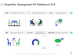 Travel And Leisure Industry Analysis Hospitality Management KPI Dashboard Per Sample PDF