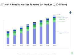 Travel And Leisure Industry Analysis Non Alcoholic Market Revenue By Product USD Billion Icons PDF