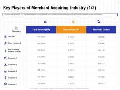Trends And Emerging Areas In Merchant Acquiring Industry Key Players Of Merchant Acquiring Industry Data Pictures PDF