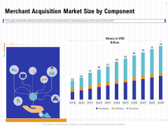 Trends And Emerging Areas In Merchant Acquiring Industry Merchant Acquisition Market Size By Component Slides PDF