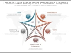 Trends In Sales Management Presentation Diagrams