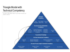 Triangle Model With Technical Competency Ppt PowerPoint Presentation Slides Portrait PDF