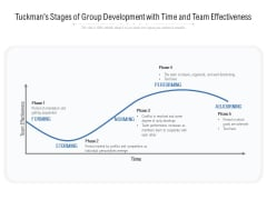 Tuckmans Stages Of Group Development With Time And Team Effectiveness Ppt PowerPoint Presentation File Smartart PDF