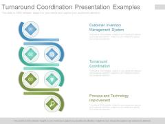 Turnaround Coordination Presentation Examples