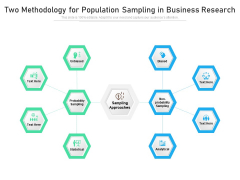 Two Methodology For Population Sampling In Business Research Ppt PowerPoint Presentation Model Professional PDF