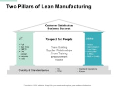 Two Pillars Of Lean Manufacturing Ppt PowerPoint Presentation Layouts Portrait