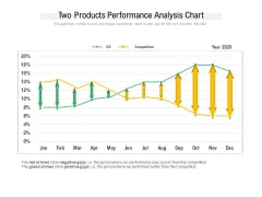 Two Products Performance Analysis Chart Ppt PowerPoint Presentation Layouts Aids PDF