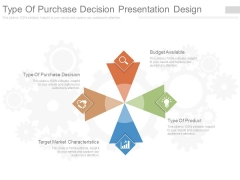 Type Of Purchase Decision Presentation Design