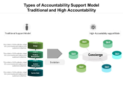 Types Of Accountability Support Model Traditional And High Accountability Ppt PowerPoint Presentation Portfolio Layout PDF