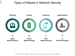 Types Of Attacks In Network Security Ppt PowerPoint Presentation Portfolio Layouts