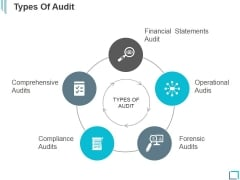 Types Of Audit Ppt PowerPoint Presentation Deck