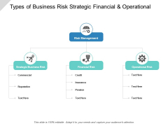 Types Of Business Risk Strategic Financial And Operational Ppt PowerPoint Presentation Layouts Graphics