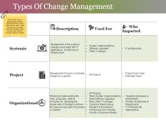 Types Of Change Management Ppt PowerPoint Presentation Ideas Graphics Download