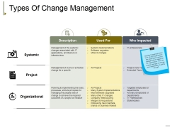 Types Of Change Management Ppt PowerPoint Presentation Professional Icon