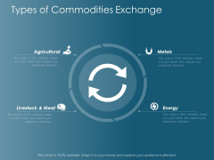 Types Of Commodities Exchange Ppt Powerpoint Presentation Ideas Graphics Download