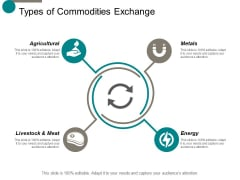 Types Of Commodities Exchange Ppt Powerpoint Presentation Slides Background Images