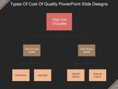 Types Of Cost Of Quality Ppt PowerPoint Presentation Visuals