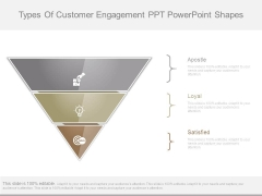 Types Of Customer Engagement Ppt Powerpoint Shapes