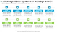 Types Of Digital Marketing Activities For Reaching Customers Internet Marketing Strategies To Grow Your Business Structure PDF