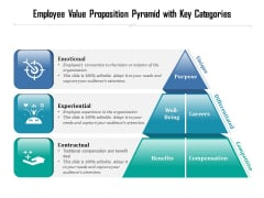 Types Of Employee Value Proposition With Icons Ppt PowerPoint Presentation Icon Microsoft PDF