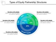 Types Of Equity Partnership Structures Ppt PowerPoint Presentation Professional Ideas