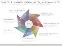 Types Of Information For Crm Sample Diagram Example Of Ppt