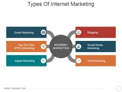 Types Of Internet Marketing Ppt PowerPoint Presentation Pictures Graphics Example