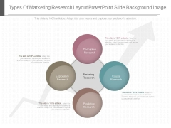 Types Of Marketing Research Layout Powerpoint Slide Background Image