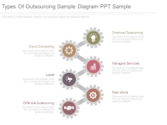 Types Of Outsourcing Sample Diagram Ppt Sample