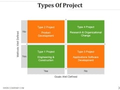 Types Of Project Ppt PowerPoint Presentation Outline Deck