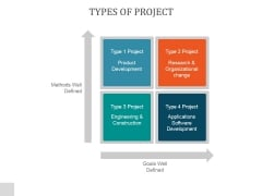 Types Of Project Ppt PowerPoint Presentation Picture