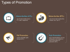 Types Of Promotion Ppt PowerPoint Presentation Topics