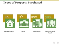 Types Of Property Purchased Ppt PowerPoint Presentation Ideas Background Designs
