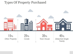 Types Of Property Purchased Ppt PowerPoint Presentation Inspiration