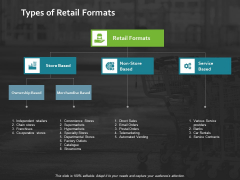 Types Of Retail Formats Ppt PowerPoint Presentation Icon Demonstration