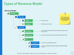 Types Of Revenue Model Ppt PowerPoint Presentation Graphics
