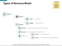 Types Of Revenue Model Ppt PowerPoint Presentation Slides Structure