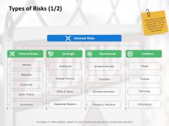Types Of Risks Marketing Ppt PowerPoint Presentation Inspiration Ideas