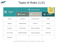 Types Of Risks Operational Ppt PowerPoint Presentation Styles Demonstration