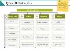 Types Of Risks Ppt PowerPoint Presentation Model Tips