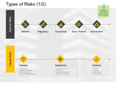 Types Of Risks Regulatory Ppt PowerPoint Presentation Ideas Example File