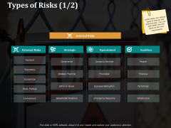 Types Of Risks Strategic Ppt PowerPoint Presentation Gallery Templates