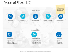 Types Of Risks Strategic Ppt Powerpoint Presentation Infographics Background Designs
