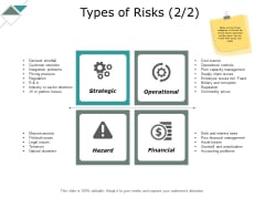 Types Of Risks Strategic Ppt PowerPoint Presentation Pictures Example