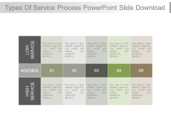 Types Of Service Process Powerpoint Slide Download